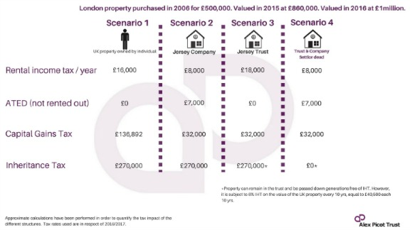 UK property tax rules Alex Picot Trust-min.jpg